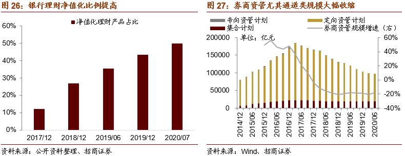 """2021招商策略:A股明年上半年仍处典型复苏期,风格从""""抱团300""""到""""挖票800"""""""