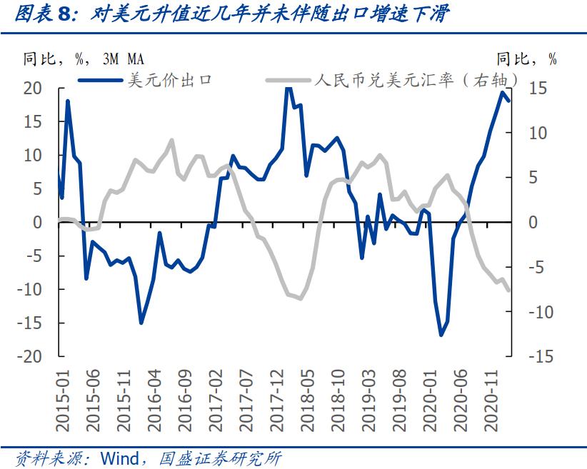 人民币对美元升值近几年并未伴随出口增速下滑